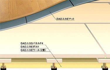 高性能防音システム床材