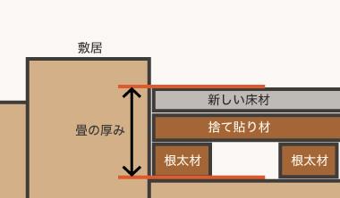 畳の部屋の場合