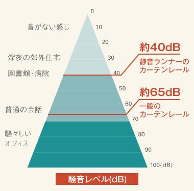 騒音レベルのグラフ