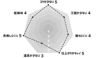 生のり付き壁紙 スリットタイプ グラフ