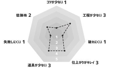 紙タイプの壁紙 グラフ