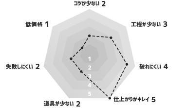 特殊な素材の壁紙 グラフ
