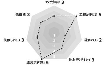 シールタイプの壁紙 グラフ