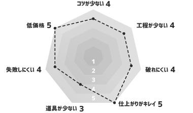 ビニールクロス(生のり付き壁紙) グラフ