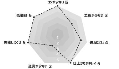 ビニールクロス(waltik スタンダードタイプ) グラフ